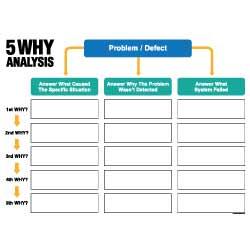 5 Whys Grid